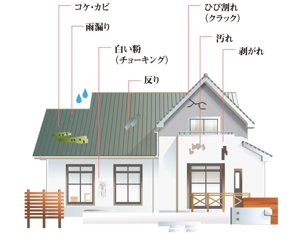 家の劣化例